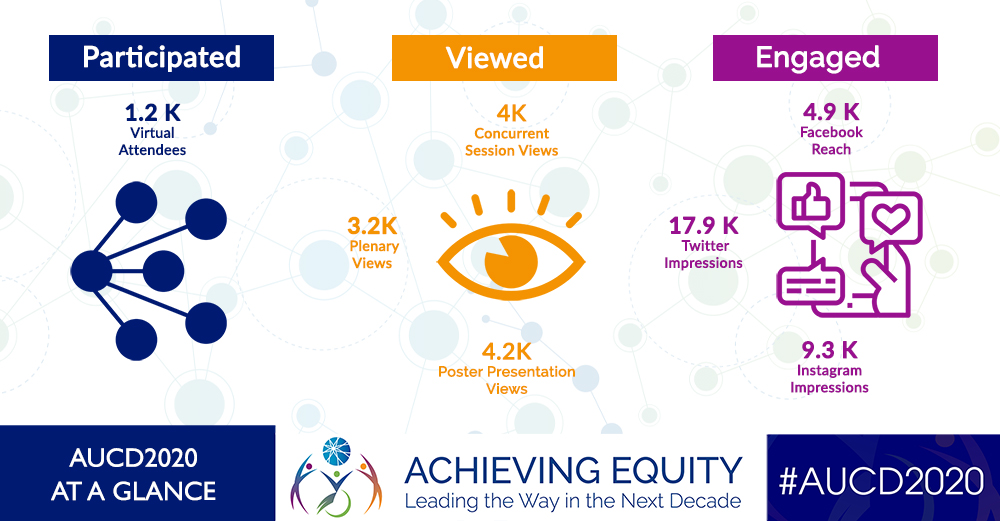 AUCD 2020 Virtual Conference infographic