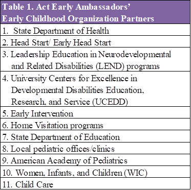 Table 1 displays early childhood organization partners with whom the 2014-2016 Ambassador cohort most often collaborated in rank order by number of collaborations They are (in rank order): State Department of Health, Head Start/Early Head Start, Leadership Education in Neurodevelopmental Disabilities (LEND) programs, University Centers for Excellence in Developmental Disabilities Education, Research and Service (UCEDD), Early Intervention, Home Visitation Programs, State Department of Education, Local pediatric offices/clinics, American Academy of Pediatrics, Women, Infants, and Children (WIC), Child Care