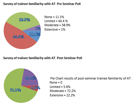 Survey of trainee familiarity with AT: Pre Seminar Poll None = 11.1% Limited = 44.4 % Moderate = 38.9% Extensive = 1% Survey of trainee familiarity with AT: Post Seminar Poll     Pie Chart results of post-seminar trainee familiarity of AT: None = 0 Limited = 5.6% Moderate = 72.2% Extensive = 22.2%