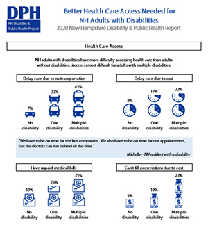 Now Available: 2020 NH Disability & Public Health Infographic Report