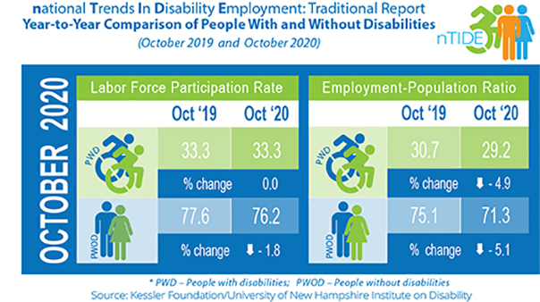 national Trends in Disability Employment: Tradional Report Year-to-Year Comparison of People with and Without Disabilities