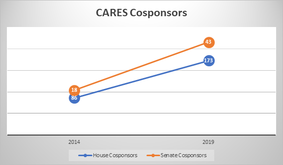 CARES Cosponsors