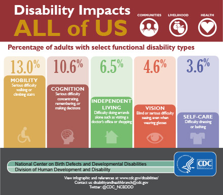 Cdc Says Developmental Disabilities Are >> Aucd Prevalence Of Disability And Disability Type Among Adults