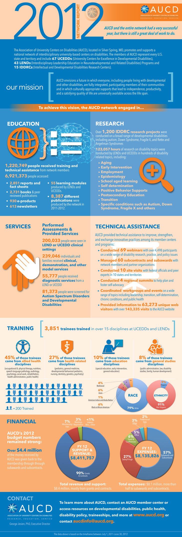 2012 AUCD Network Report Infographic