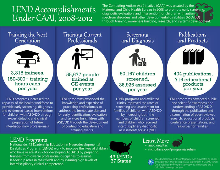 LEND Accomplishments Under CAAI, 2008-2012 (infographic)