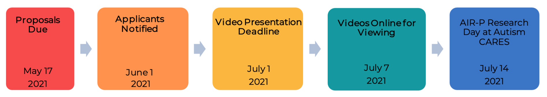 Proposals Due May 17 / Applicants Notified  June 1 2021 / Video Presentation Deadline July 1 2021 / Video Online View July 7, 2021 / AIR-P Research Day at Autism CARES July 14 2021